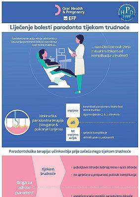 Lijećenje bolesti parodonta tijekom trudnoće